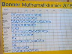 Mathematikturnier_2016_2.jpg